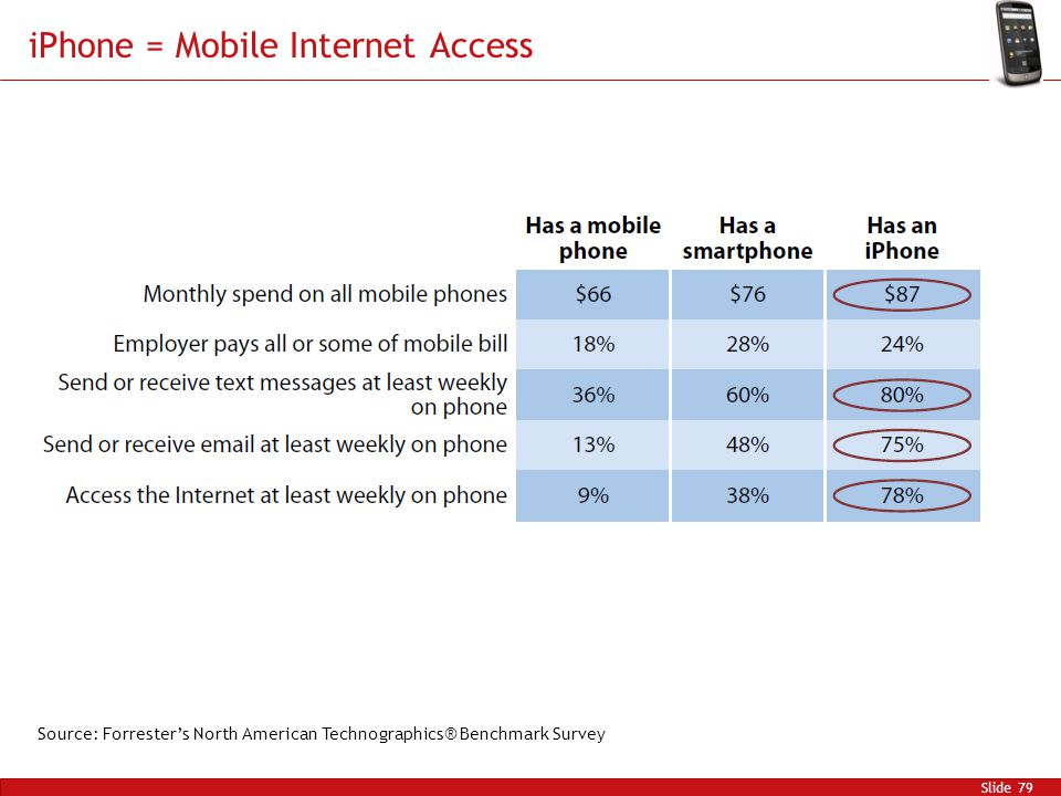 iPhone = Mobile Internet Access Slide 79 Source: Forrester's North American Technographics® Benchmark Survey