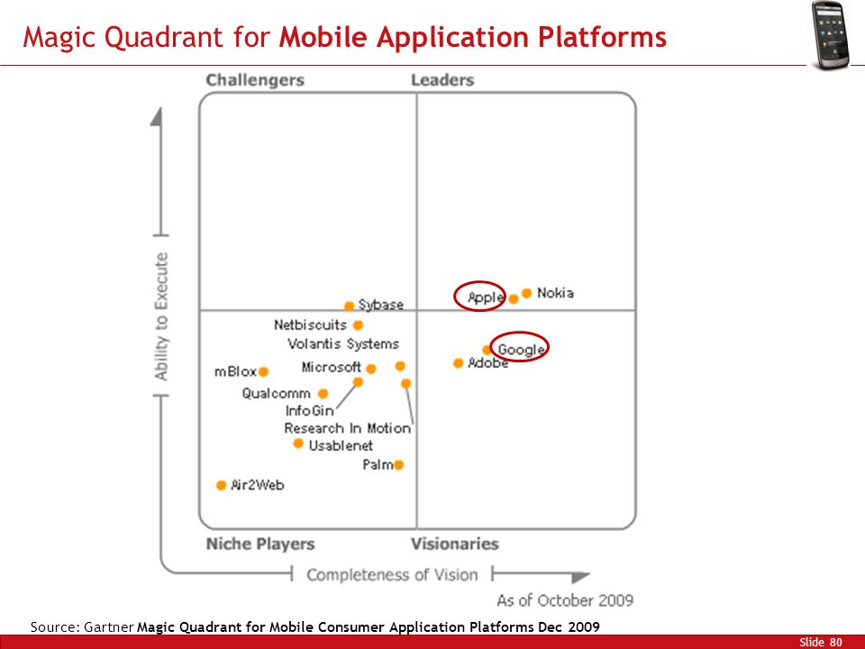Magic Quadrant for Mobile Application Platforms Slide 80 Source: Gartner Magic Quadrant for Mobile Consumer Application Platforms Dec 2009