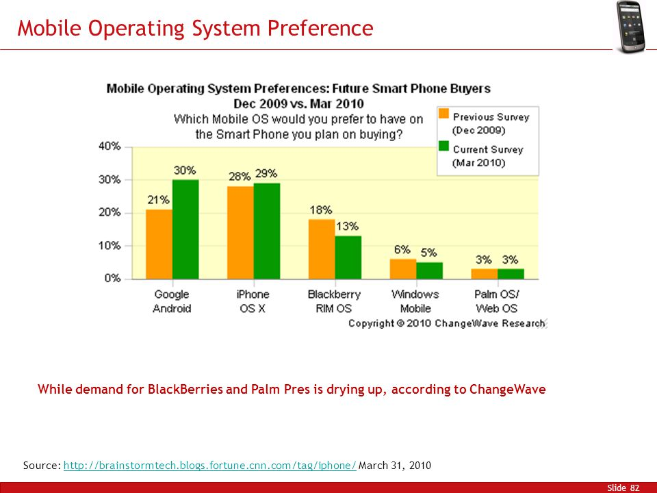 Mobile Operating System Preference Slide 82 Source: http://brainstormtech.blogs.fortune.cnn.com/tag/iphone/ March 31, 2010http://brainstormtech.blogs.fortune.cnn.com/tag/iphone/ While demand for BlackBerries and Palm Pres is drying up, according to ChangeWave