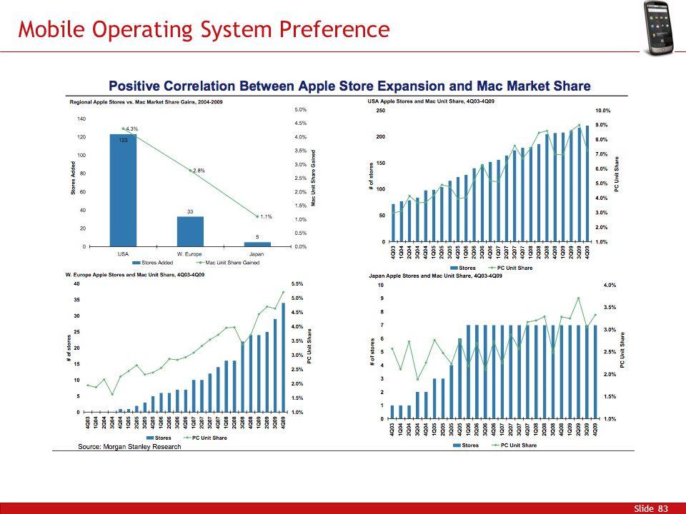 Mobile Operating System Preference Slide 83