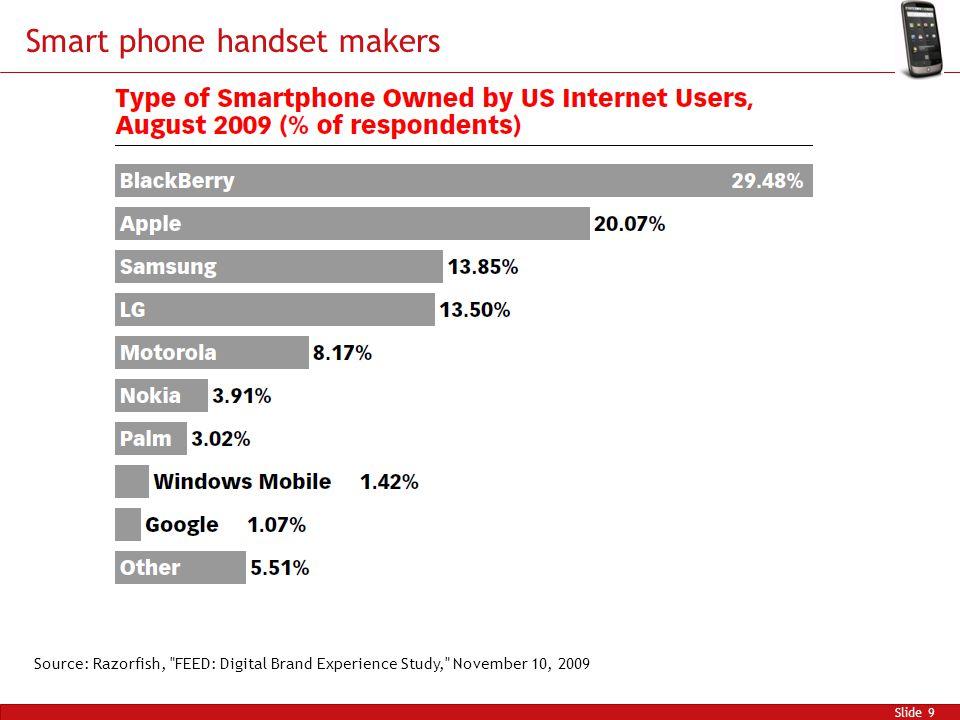 Smart phone handset makers Slide 9 Source: Razorfish, FEED: Digital Brand Experience Study, November 10, 2009