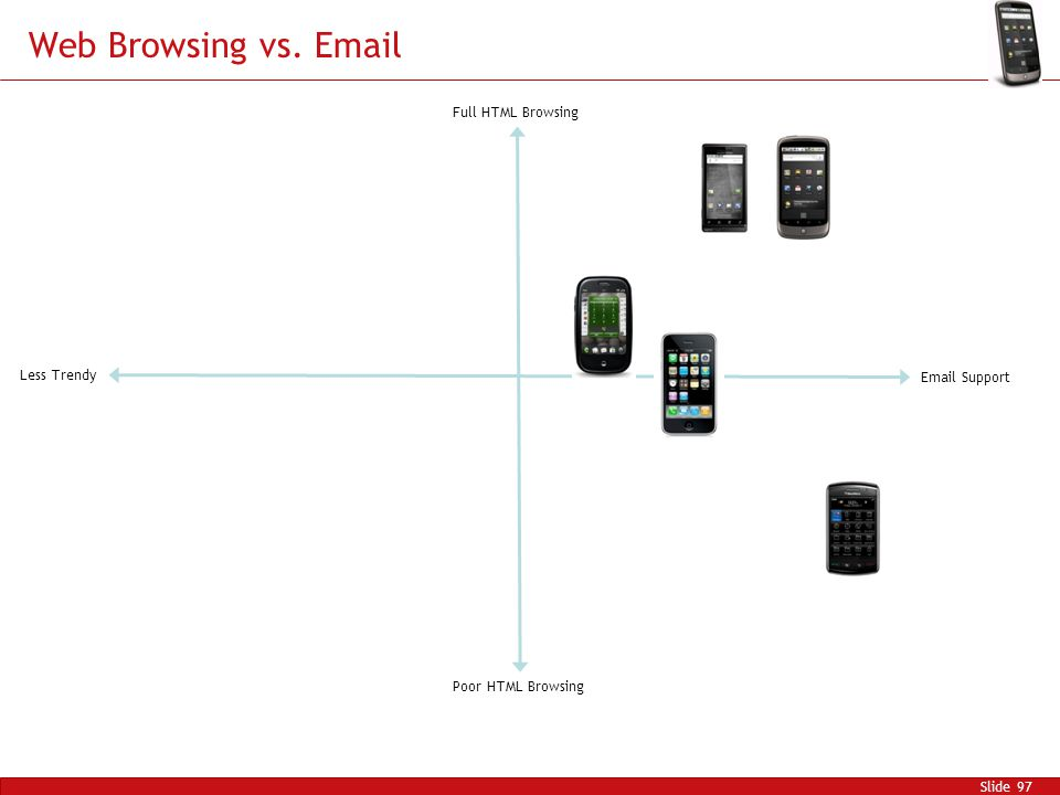 Web Browsing vs. Email Slide 97 Full HTML Browsing Poor HTML Browsing Email Support Less Trendy
