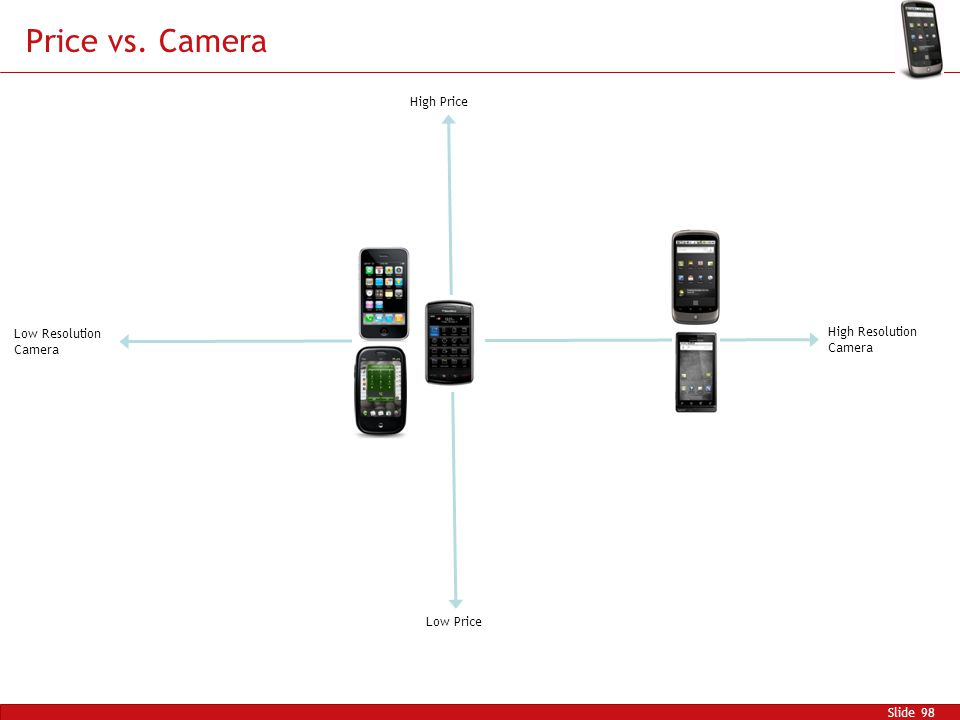 Price vs. Camera Slide 98 High Price Low Price High Resolution Camera Low Resolution Camera
