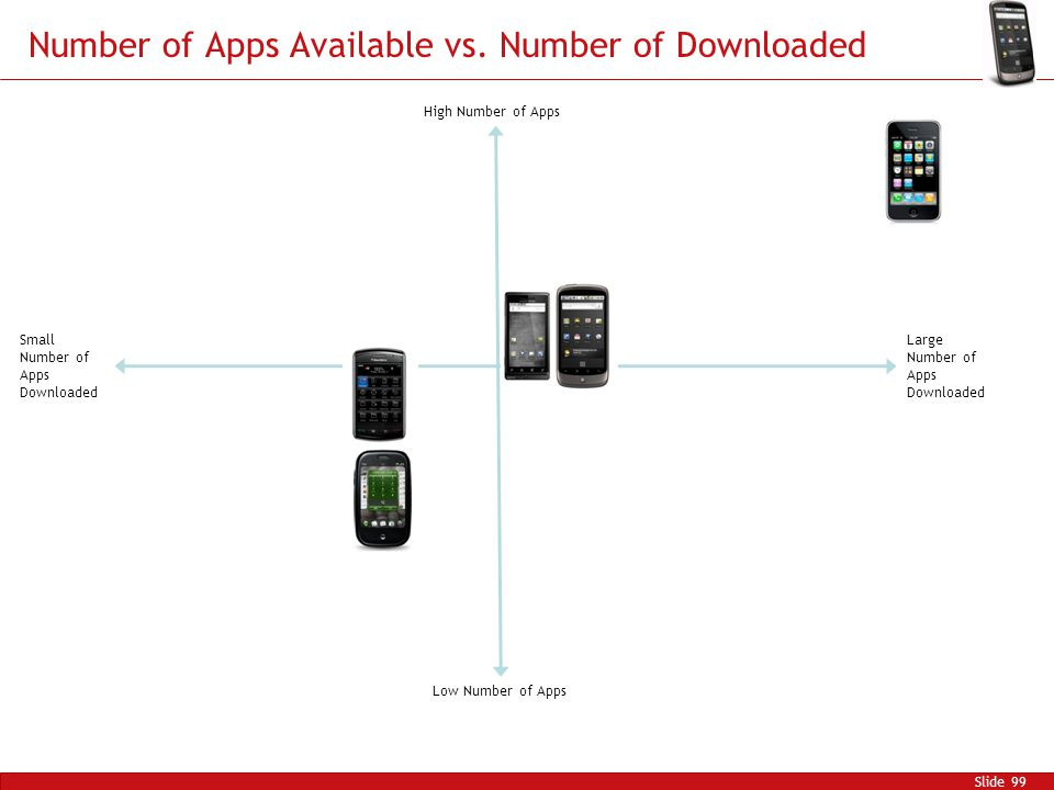 Number of Apps Available vs.