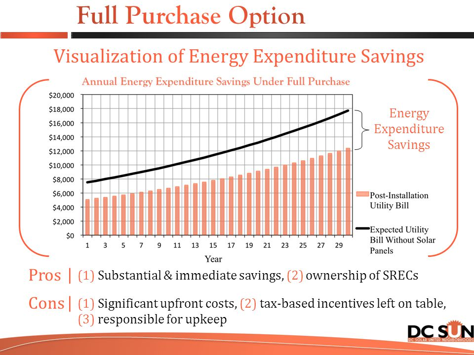 Energy Expenditure Savings Visualization of Energy Expenditure Savings Pros Cons |||| (1) Substantial & immediate savings, (2) ownership of SRECs (1) Significant upfront costs, (2) tax-based incentives left on table, (3) responsible for upkeep