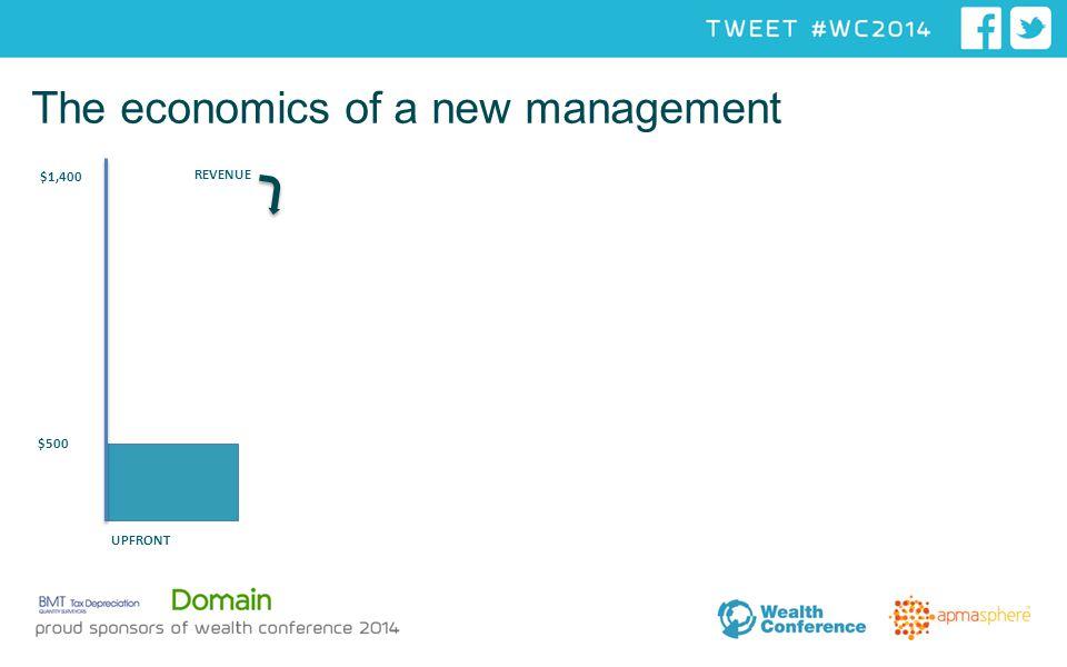 The economics of a new management UPFRONT $1,400 40% REVENUE $500
