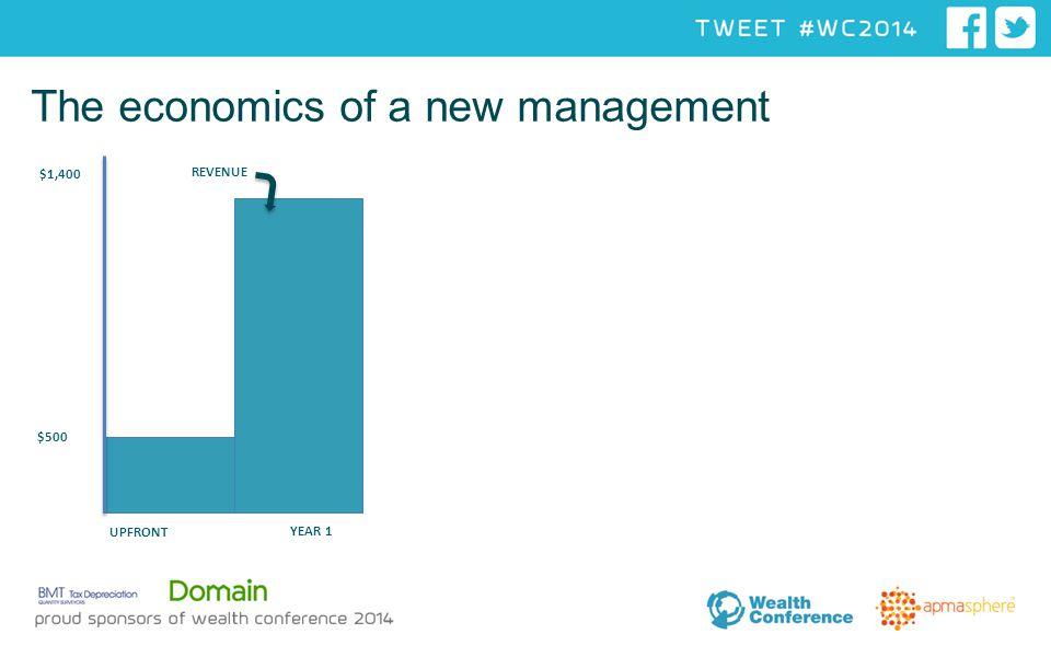 The economics of a new management UPFRONT YEAR 1 $1,400 40% REVENUE $500