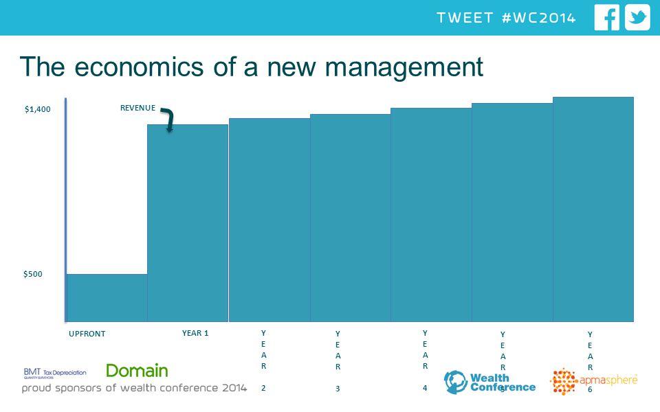 The economics of a new management UPFRONT YEAR 1YEAR 2YEAR 2 YEAR 3YEAR 3 YEAR 4 YEAR 4 YEAR 5YEAR 5 $1,400 40% YEAR 6YEAR 6 REVENUE $500