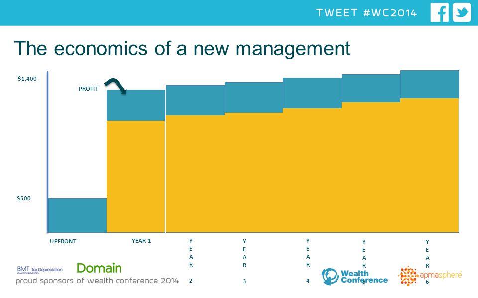 The economics of a new management UPFRONT YEAR 1YEAR 2YEAR 2 YEAR 3YEAR 3 YEAR 4 YEAR 4 YEAR 5YEAR 5 $1,400 40% YEAR 6YEAR 6 PROFIT $500