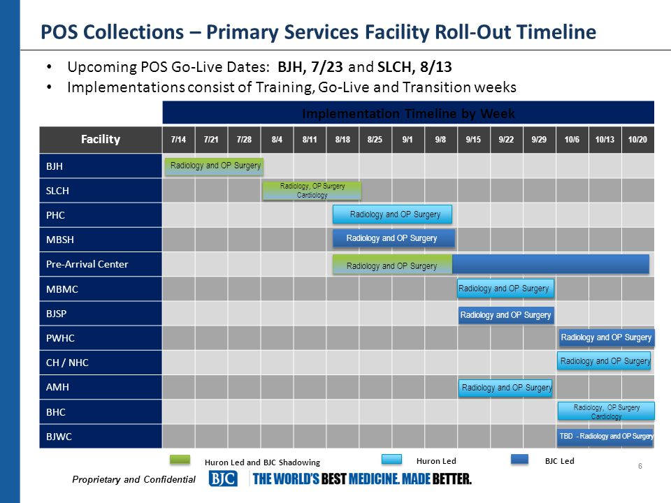 Proprietary and Confidential POS Collections – Primary Services Facility Roll-Out Timeline 6 Implementation Timeline by Week Facility 7/147/217/288/48/118/188/259/19/89/159/229/2910/610/1310/20 BJH SLCH PHC MBSH Pre-Arrival Center MBMC BJSP PWHC CH / NHC AMH BHC BJWC Radiology and OP Surgery Radiology, OP Surgery Cardiology Radiology and OP Surgery TBD - Radiology and OP Surgery Huron LedBJC Led Huron Led and BJC Shadowing Radiology and OP Surgery Upcoming POS Go-Live Dates: BJH, 7/23 and SLCH, 8/13 Implementations consist of Training, Go-Live and Transition weeks