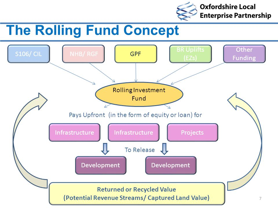 The Rolling Fund Concept 7 S106/ CIL BR Uplifts (EZs) NHB/ RGF Other Funding GPF Rolling Investment Fund Infrastructure Pays Upfront (in the form of equity or loan) for InfrastructureProjects Development To Release Development Returned or Recycled Value (Potential Revenue Streams/ Captured Land Value)