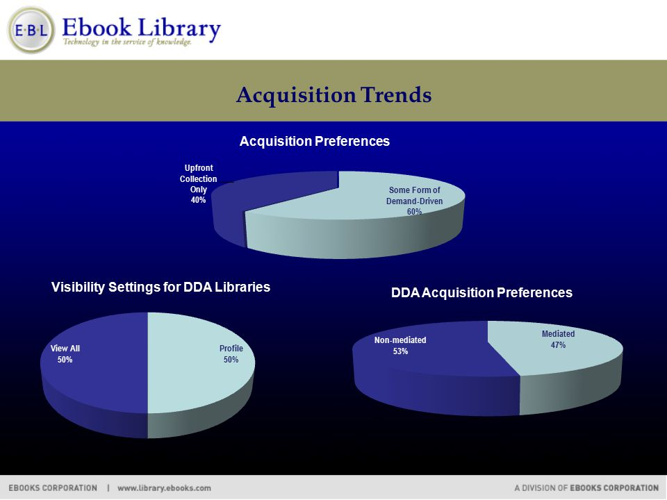 Acquisition Trends