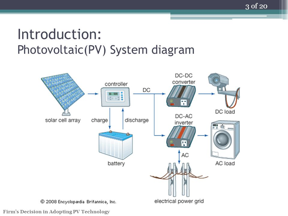 3 of 20 Firm's Decision in Adopting PV Technology Introduction: Photovoltaic(PV) System diagram