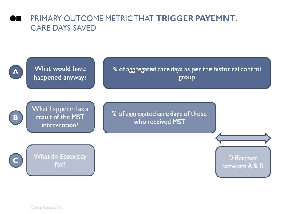 ©Social Finance 2013 PRIMARY OUTCOME METRIC THAT TRIGGER PAYEMNT: CARE DAYS SAVED What would have happened anyway? What happened as a result of the MS