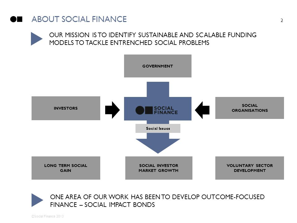 ©Social Finance 2013 ABOUT SOCIAL FINANCE 2 SOCIAL ORGANISATIONS Social Issues LONG TERM SOCIAL GAIN SOCIAL INVESTOR MARKET GROWTH VOLUNTARY SECTOR DE