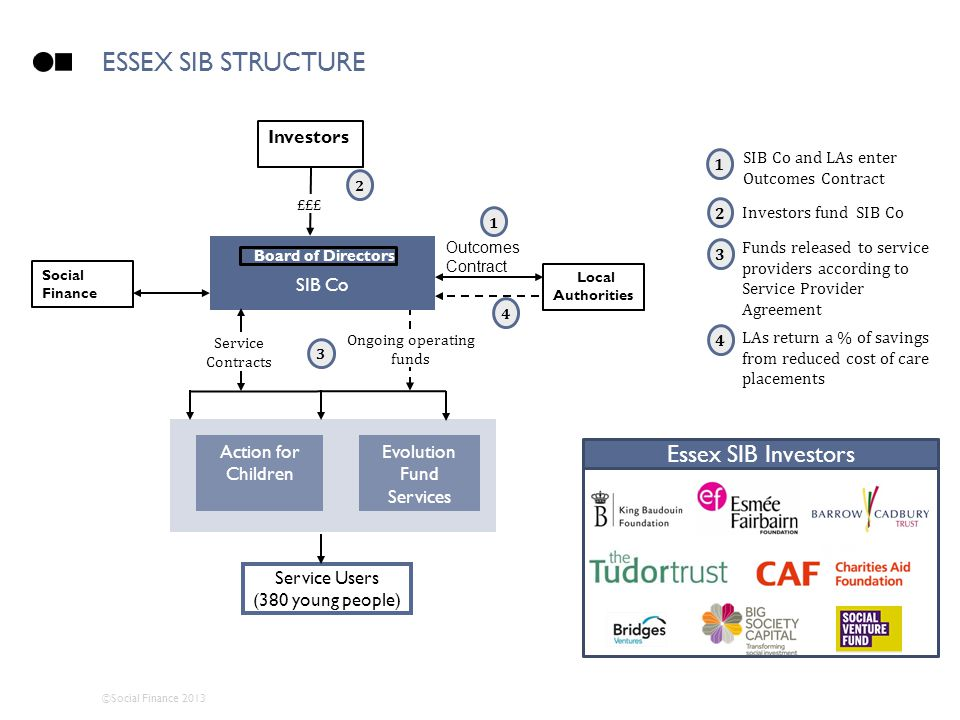 ©Social Finance 2013 ESSEX SIB STRUCTURE Action for Children Evolution Fund Services Service Users (380 young people) Outcomes Contract SIB Co £££ Inv