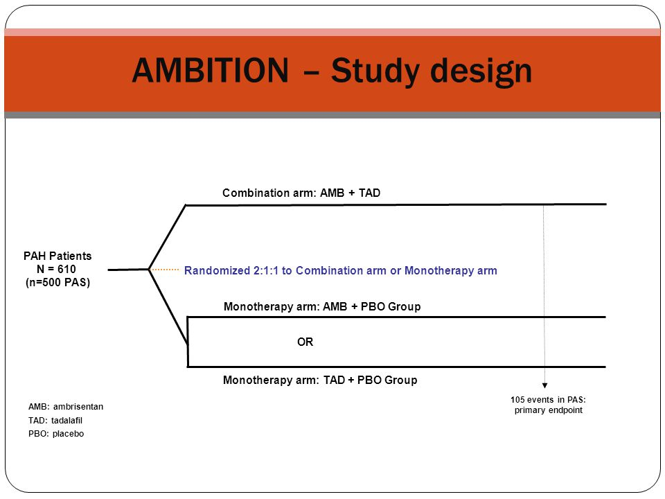 AMBITION – Study design Combination arm: AMB + TAD Monotherapy arm: AMB + PBO Group Randomized 2:1:1 to Combination arm or Monotherapy arm Monotherapy