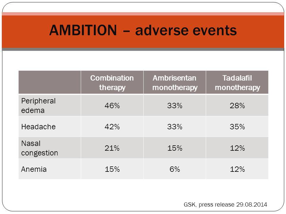 AMBITION – adverse events Combination therapy Ambrisentan monotherapy Tadalafil monotherapy Peripheral edema 46%33%28% Headache42%33%35% Nasal congest