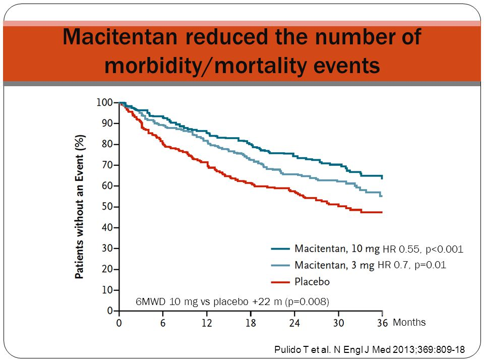 Macitentan reduced the number of morbidity/mortality events Pulido T et al. N Engl J Med 2013;369:809-18 Months HR 0.7, p=0.01 HR 0.55, p<0.001 6MWD 1