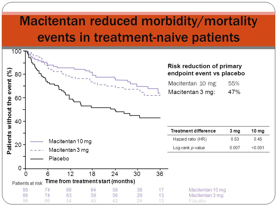 Macitentan reduced morbidity/mortality events in treatment-naive patients Macitentan 10 mg: 55% 0 0 20 40 80 100 60 12182430366 Patients without the e