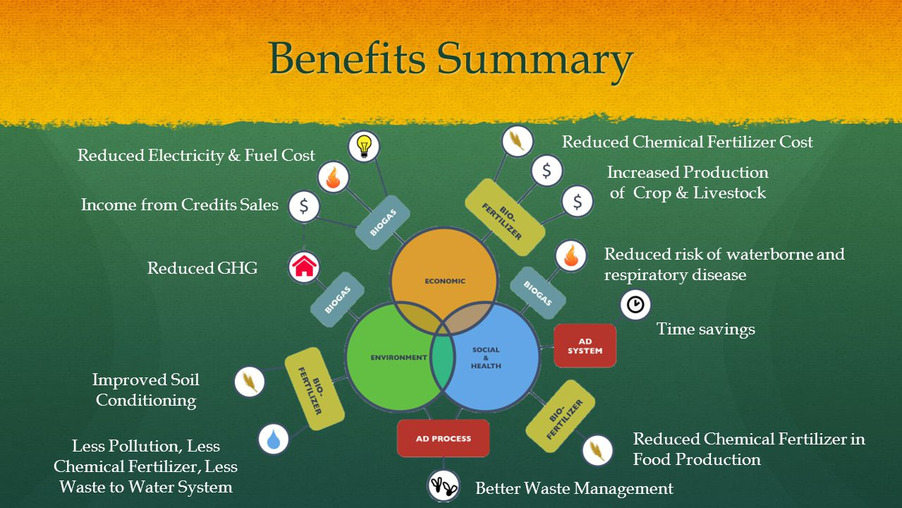 Benefits Summary Reduced Electricity & Fuel Cost Increased Production of Crop & Livestock Reduced GHG Improved Soil Conditioning Less Pollution, Less
