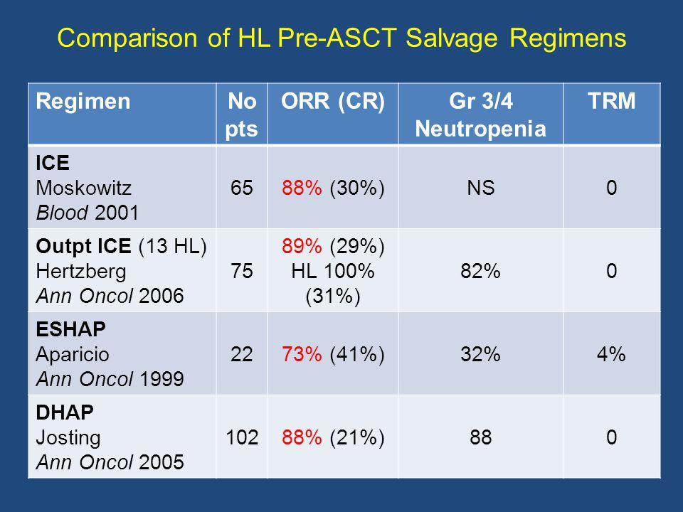 Comparison of HL Pre-ASCT Salvage Regimens RegimenNo pts ORR (CR)Gr 3/4 Neutropenia TRM ICE Moskowitz Blood 2001 6588% (30%)NS0 Outpt ICE (13 HL) Hertzberg Ann Oncol 2006 75 89% (29%) HL 100% (31%) 82%0 ESHAP Aparicio Ann Oncol 1999 2273% (41%)32%4% DHAP Josting Ann Oncol 2005 10288% (21%)880