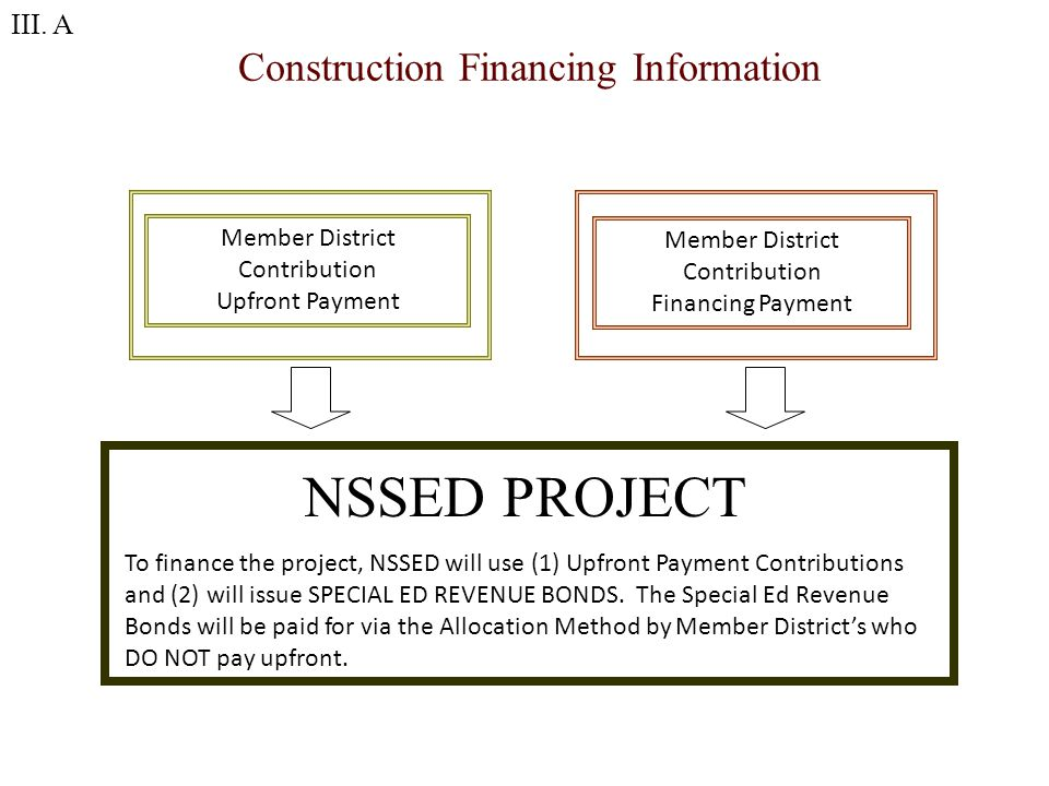 Construction Financing Information Member District Contribution Upfront Payment Member District Contribution Financing Payment NSSED PROJECT To finance the project, NSSED will use (1) Upfront Payment Contributions and (2) will issue SPECIAL ED REVENUE BONDS.