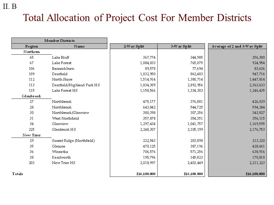 Total Allocation of Project Cost For Member Districts II. B