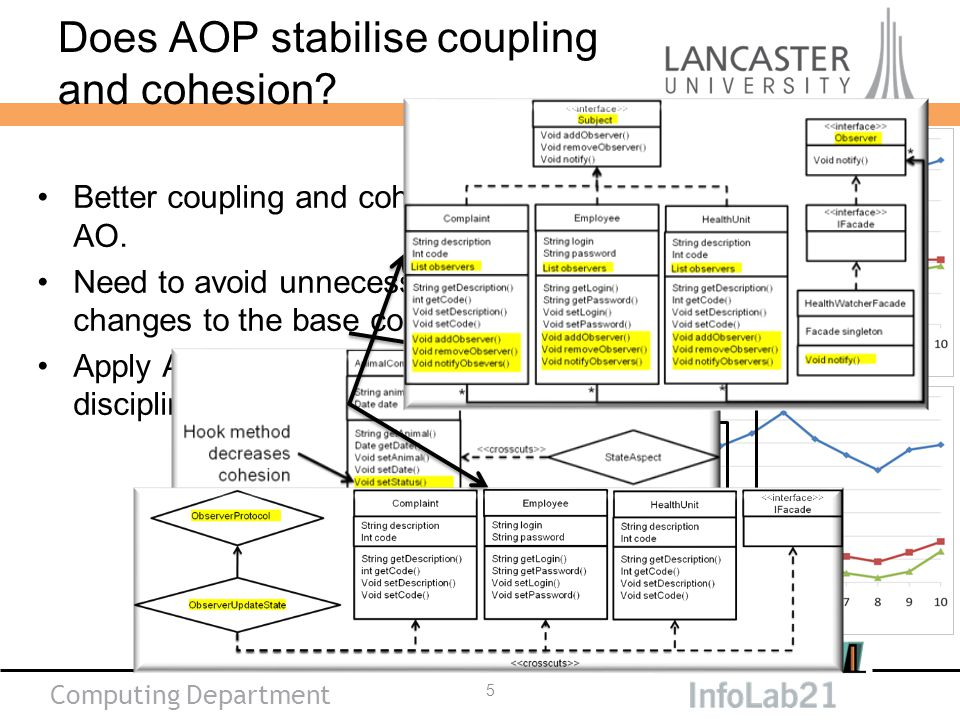Computing Department Better coupling and cohesion in AO.