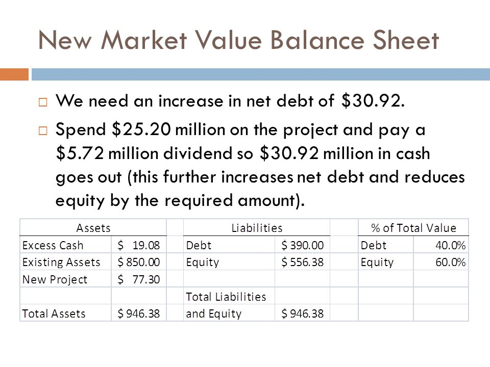 New Market Value Balance Sheet  We need an increase in net debt of $30.92.  Spend $25.20 million on the project and pay a $5.72 million dividend so