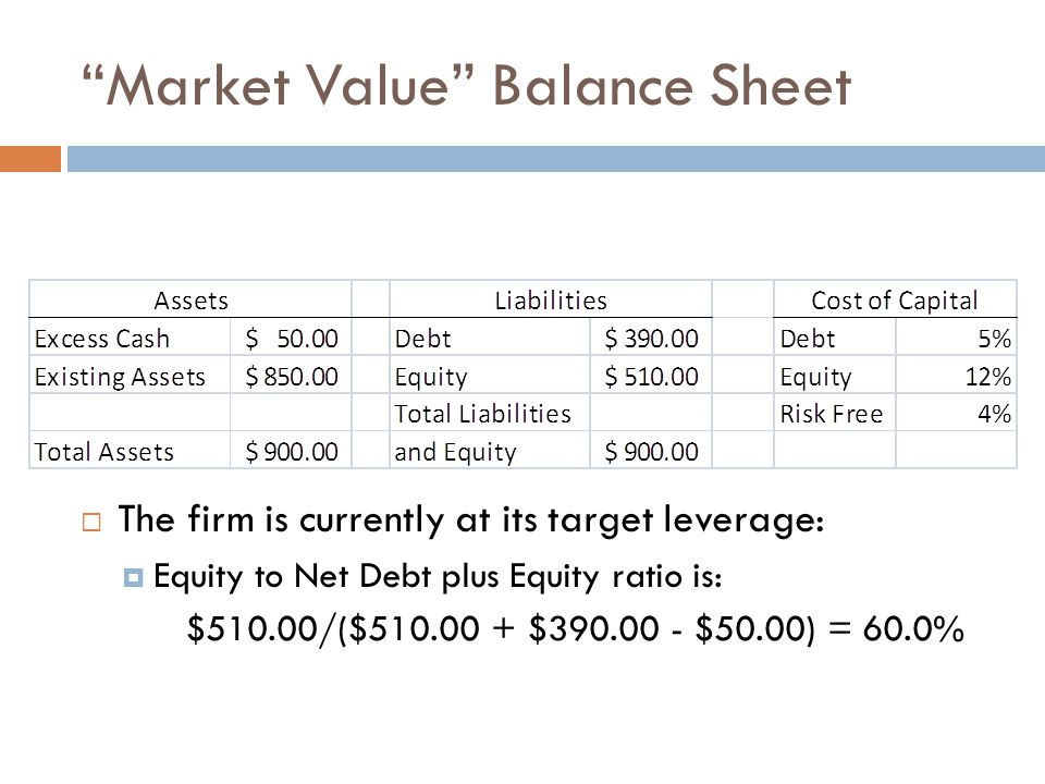 Market Value Balance Sheet  The firm is currently at its target leverage:  Equity to Net Debt plus Equity ratio is: $510.00/($510.00 + $390.00 - $50.00) = 60.0%