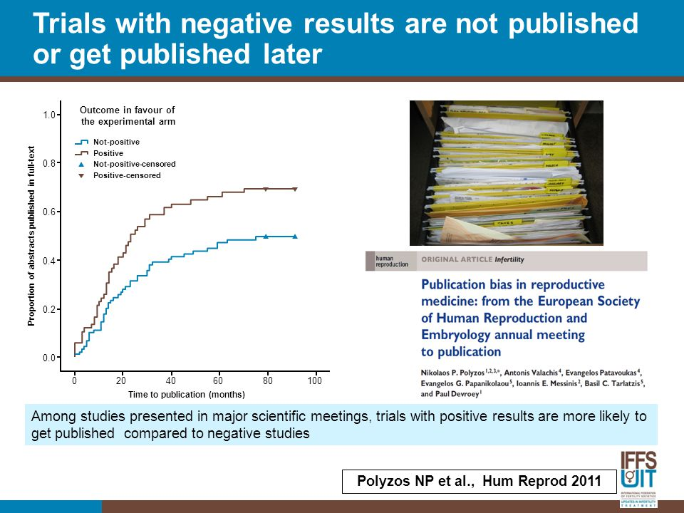 Among studies presented in major scientific meetings, trials with positive results are more likely to get published compared to negative studies 0 20 40 60 80 100 1.0 0.8 0.6 0.4 0.2 0.0 Time to publication (months) Proportion of abstracts published in full-text Outcome in favour of the experimental arm Not-positive Positive Not-positive-censored Positive-censored Trials with negative results are not published or get published later Polyzos NP et al., Hum Reprod 2011