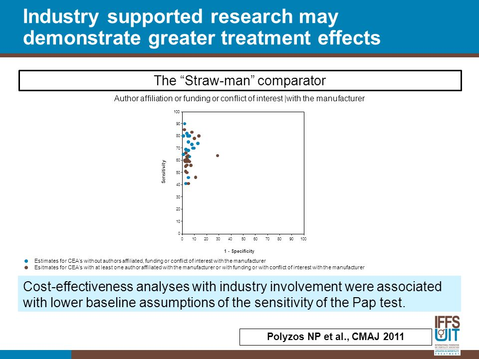 """Cost-effectiveness analyses with industry involvement were associated with lower baseline assumptions of the sensitivity of the Pap test. The """"Straw-m"""