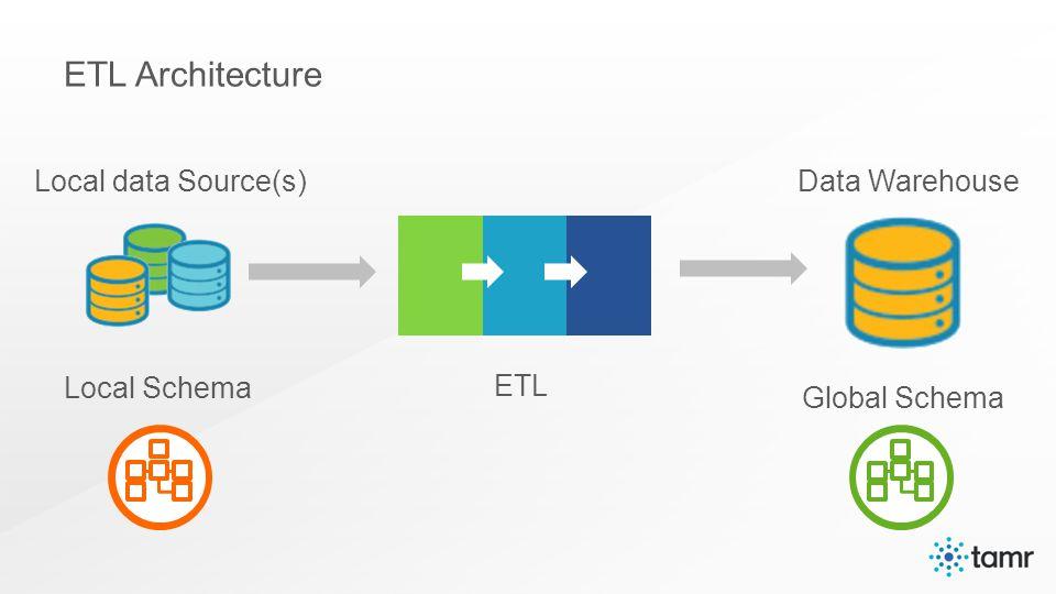 Local data Source(s) Local Schema Data Warehouse Global Schema ETL ETL Architecture