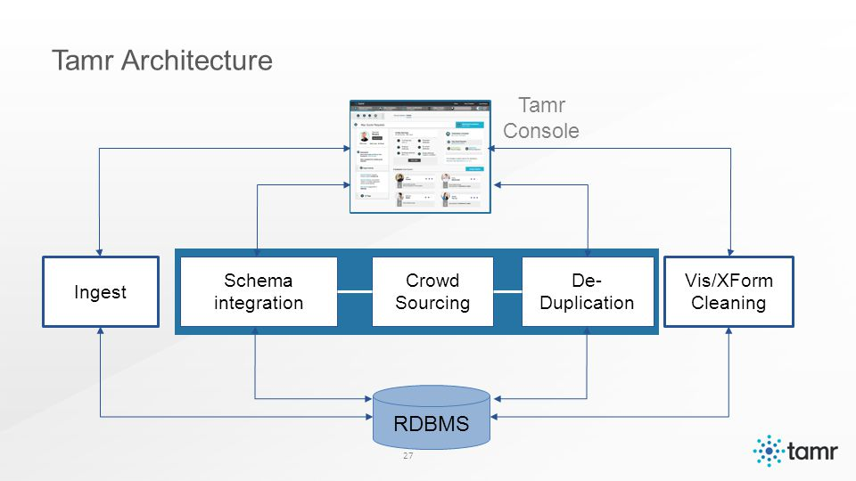 Ingest Schema integration Crowd Sourcing De- Duplication Vis/XForm Cleaning Tamr Architecture 27 Tamr Console RDBMS