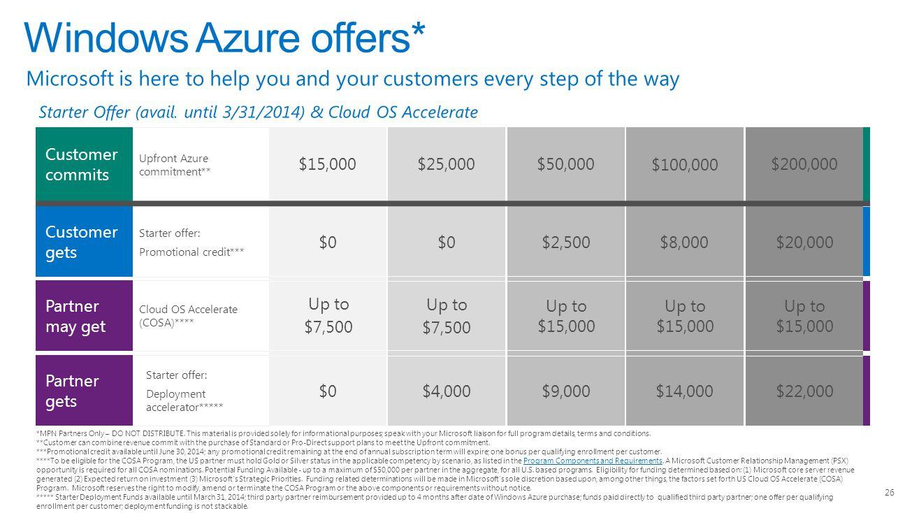 Starter offer: Deployment accelerator***** Starter offer: Promotional credit*** Upfront Azure commitment** 26 Customer commits Customer gets Partner gets $15,000$25,000$50,000 $100,000 Cloud OS Accelerate (COSA)**** Partner may get $200,000 $0 $2,500$8,000$20,000 Up to $7,500 Up to $7,500 Up to $15,000 $0$4,000$9,000$14,000$22,000 Windows Azure offers* *MPN Partners Only – DO NOT DISTRIBUTE.