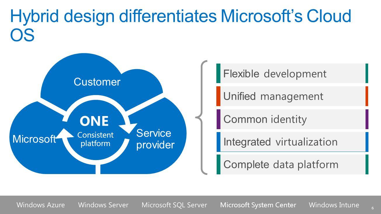 Hybrid design differentiates Microsoft's Cloud OS Customer Service provider Microsoft Consistent platform ONE Flexible development Unified management Common identity Integrated virtualization Microsoft System Center 6 Complete data platform