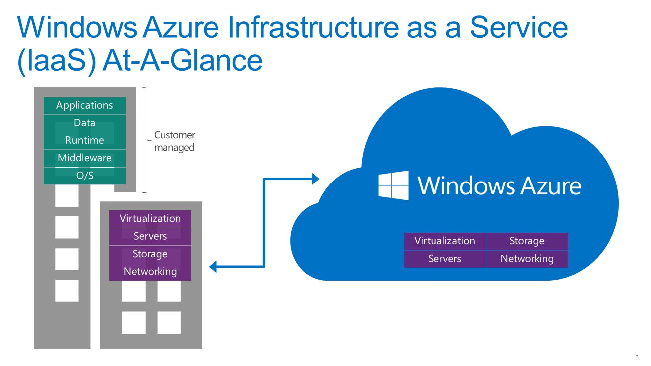Windows Azure Infrastructure as a Service (IaaS) At-A-Glance 8