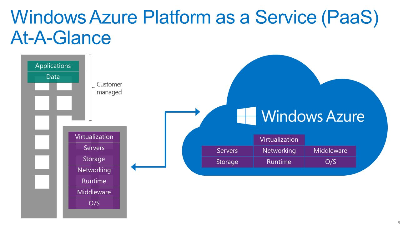 Windows Azure Platform as a Service (PaaS) At-A-Glance 9