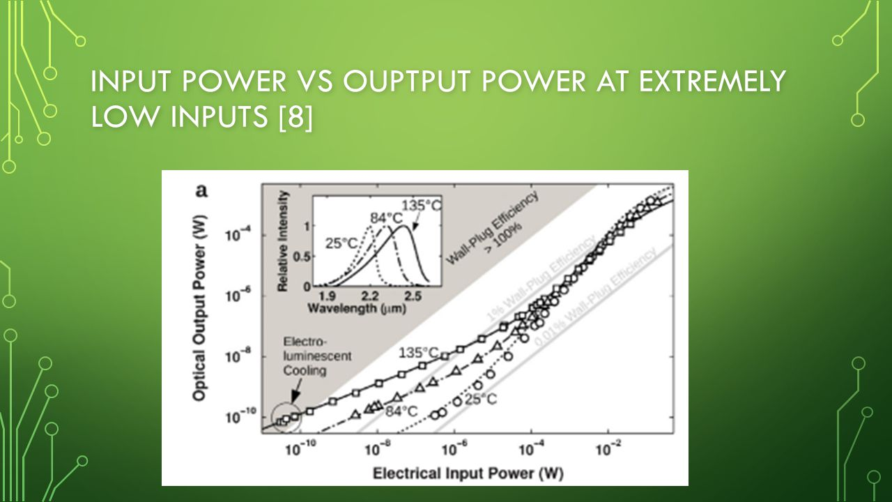 INPUT POWER VS OUPTPUT POWER AT EXTREMELY LOW INPUTS [8]