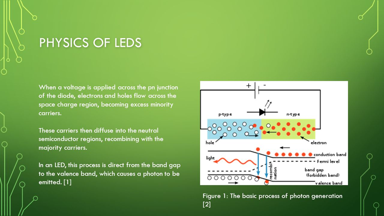 PHYSICS OF LEDS When a voltage is applied across the pn junction of the diode, electrons and holes flow across the space charge region, becoming exces