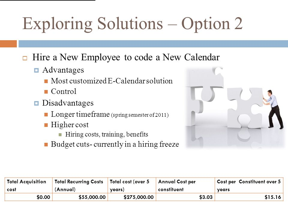 Exploring Solutions – Option 2  Hire a New Employee to code a New Calendar  Advantages Most customized E-Calendar solution Control  Disadvantages Longer timeframe (spring semester of 2011) Higher cost Hiring costs, training, benefits Budget cuts- currently in a hiring freeze Total Acquisition cost Total Recurring Costs (Annual) Total cost (over 5 years) Annual Cost per constituent Cost per Constituent over 5 years $0.00$55,000.00$275,000.00$3.03$15.16