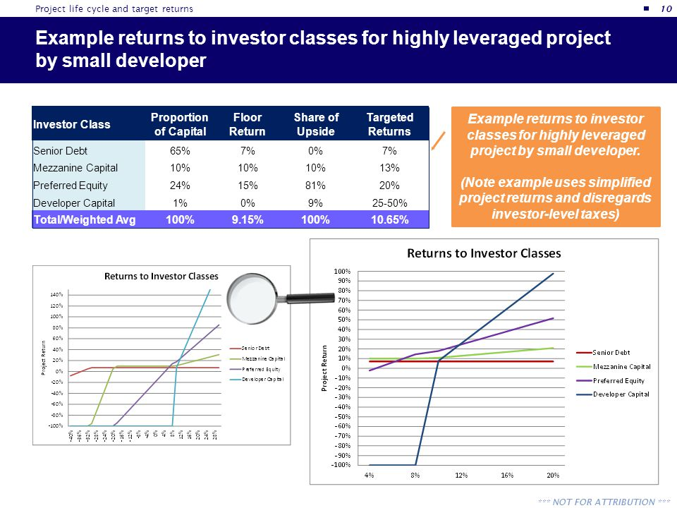 *** NOT FOR ATTRIBUTION *** Example returns to investor classes for highly leveraged project by small developer Example returns to investor classes fo