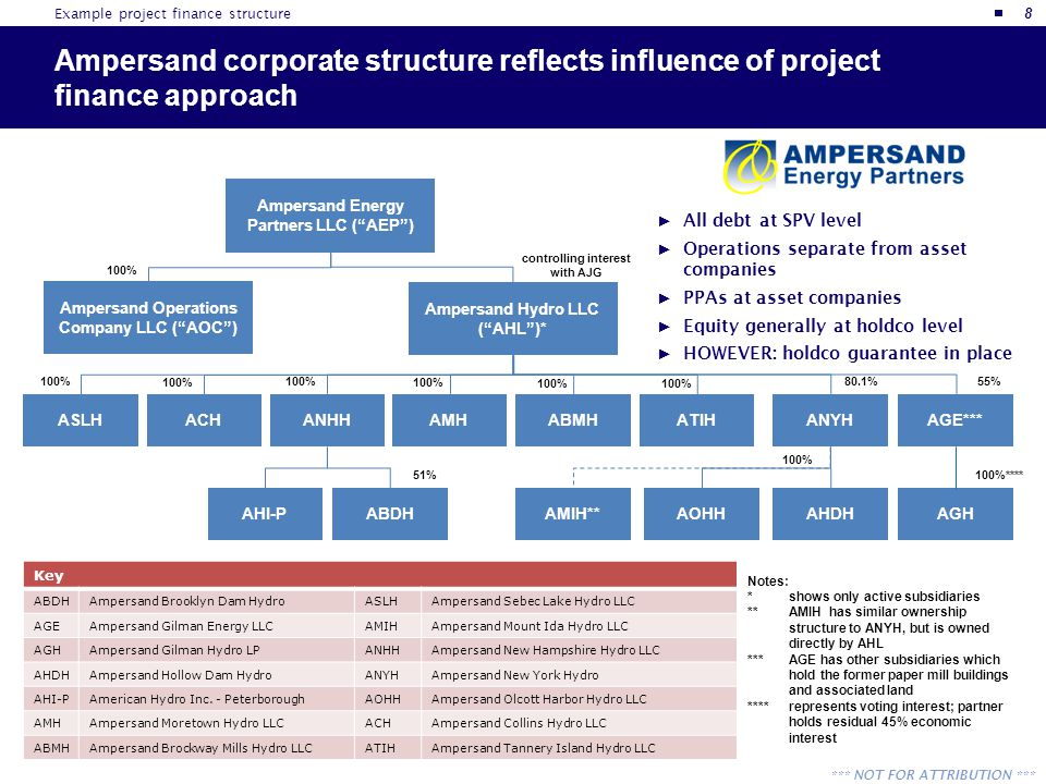 *** NOT FOR ATTRIBUTION *** Example project finance structure Ampersand corporate structure reflects influence of project finance approach 8 Key ABDHA