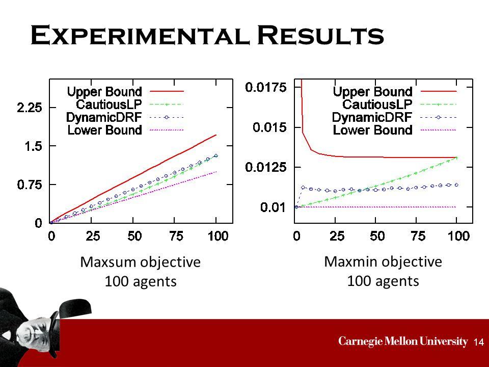 Experimental Results 14 Maxsum objective 100 agents Maxmin objective 100 agents