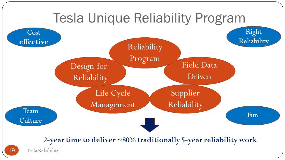 Tesla Unique Reliability Program Design-for- Reliability Field Data Driven Life Cycle Management Supplier Reliability Reliability Program Tesla Reliab