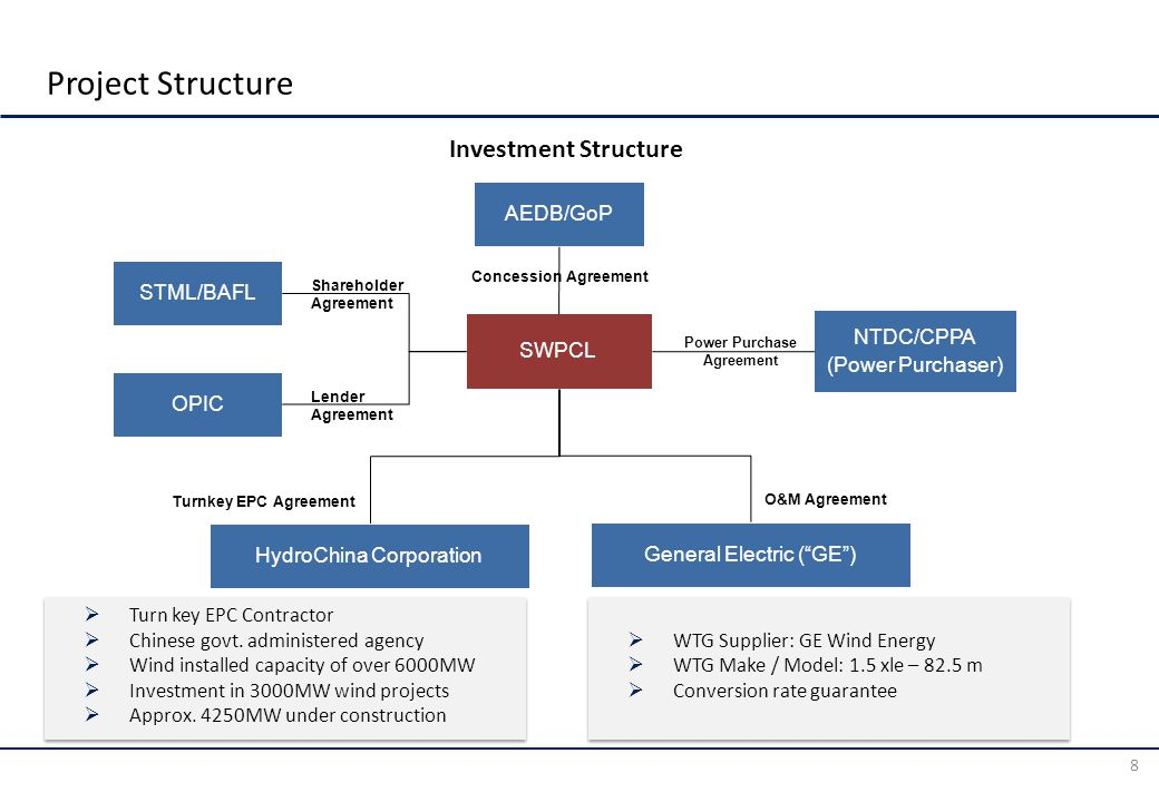 Project Structure 8 AEDB/GoP SWPCL STML/BAFL OPIC NTDC/CPPA (Power Purchaser) General Electric ( GE ) HydroChina Corporation Concession Agreement Power Purchase Agreement Turnkey EPC Agreement O&M Agreement Shareholder Agreement Lender Agreement Investment Structure  Turn key EPC Contractor  Chinese govt.