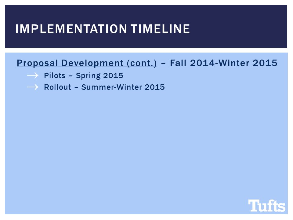 Proposal Development (cont.) – Fall 2014-Winter 2015  Pilots – Spring 2015  Rollout – Summer-Winter 2015 IMPLEMENTATION TIMELINE