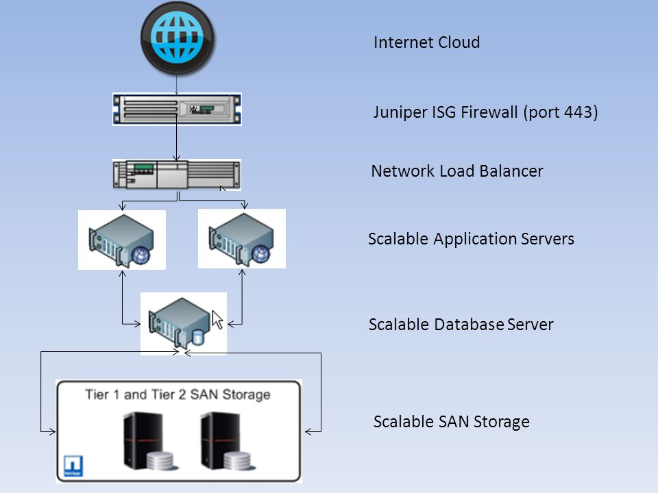 Juniper ISG Firewall (port 443) Network Load Balancer Scalable Application Servers Scalable Database Server Scalable SAN Storage Internet Cloud