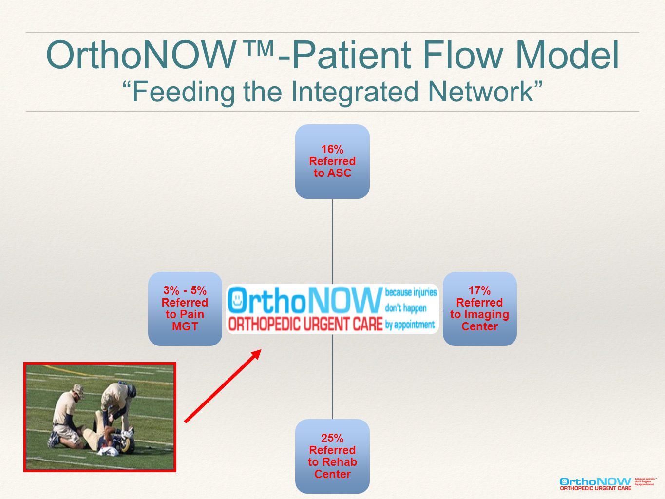 OrthoNOW™-Patient Flow Model Feeding the Integrated Network